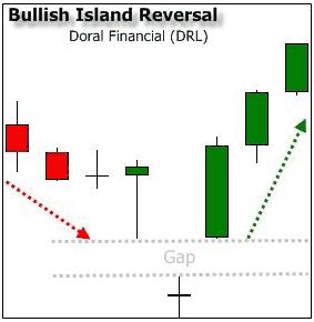 Bullish Island Reversal