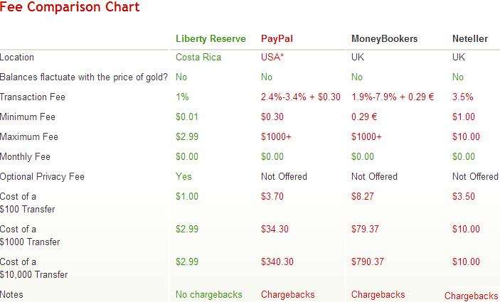World finance 100 binary options