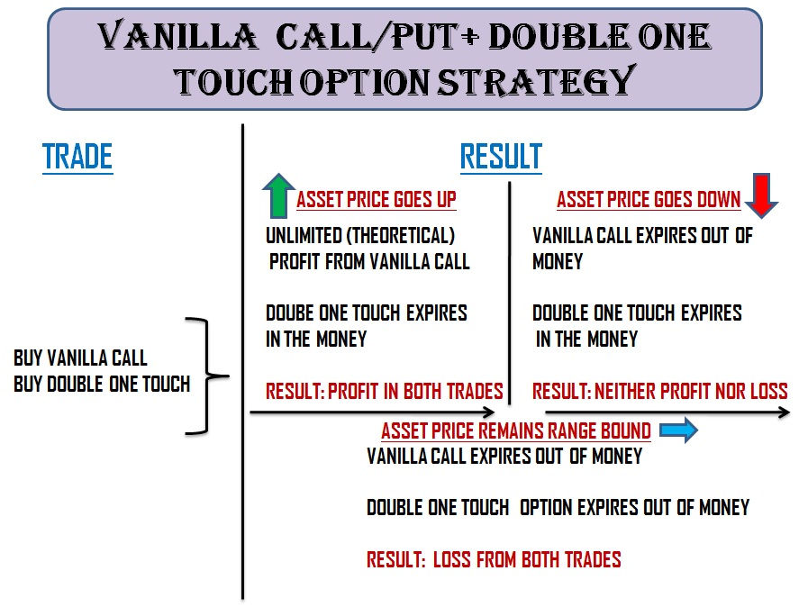 Combining Binary Options with Vanilla Options Binary Trading