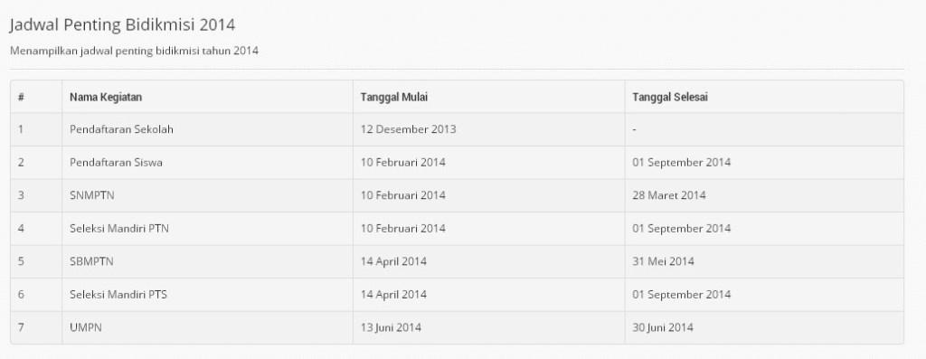 Nilai Raport Snmptn Undangan 2013