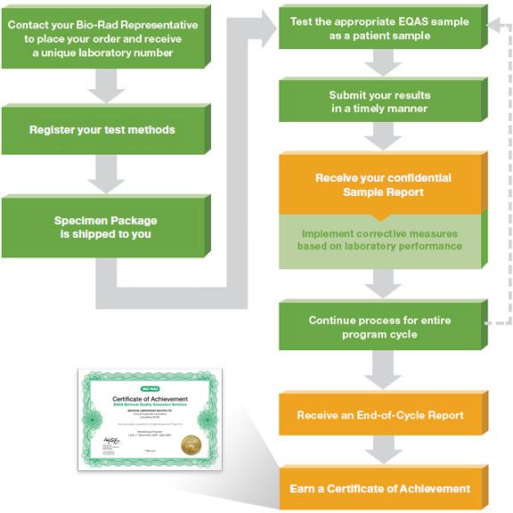 External Quality Assurance Services (EQAS®) Clinical Diagnostics