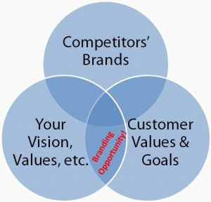 Venn Diagram of Brand Positioning Opportunity