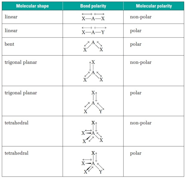 How to predict polarity of molecules based on their shapeBiochemhelp - Molecular Geometry Chart