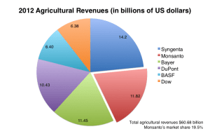 2012 Agricultural Revenues