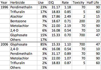 Data from Fernandez-Cornejo et al, 2012.