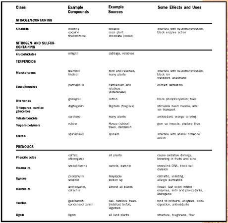 Secondary Metabolites in Plants - Biology Encyclopedia - body