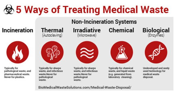 Medical Waste Disposal Definitive Guide