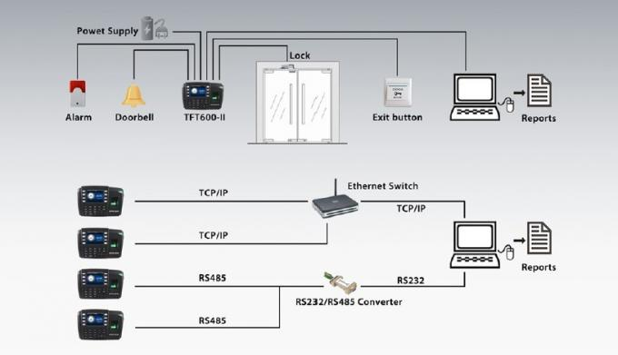Building Access Control Diagram Wiring Schematic Diagram