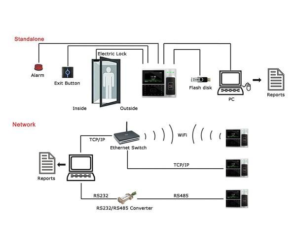 rfid based door access control system