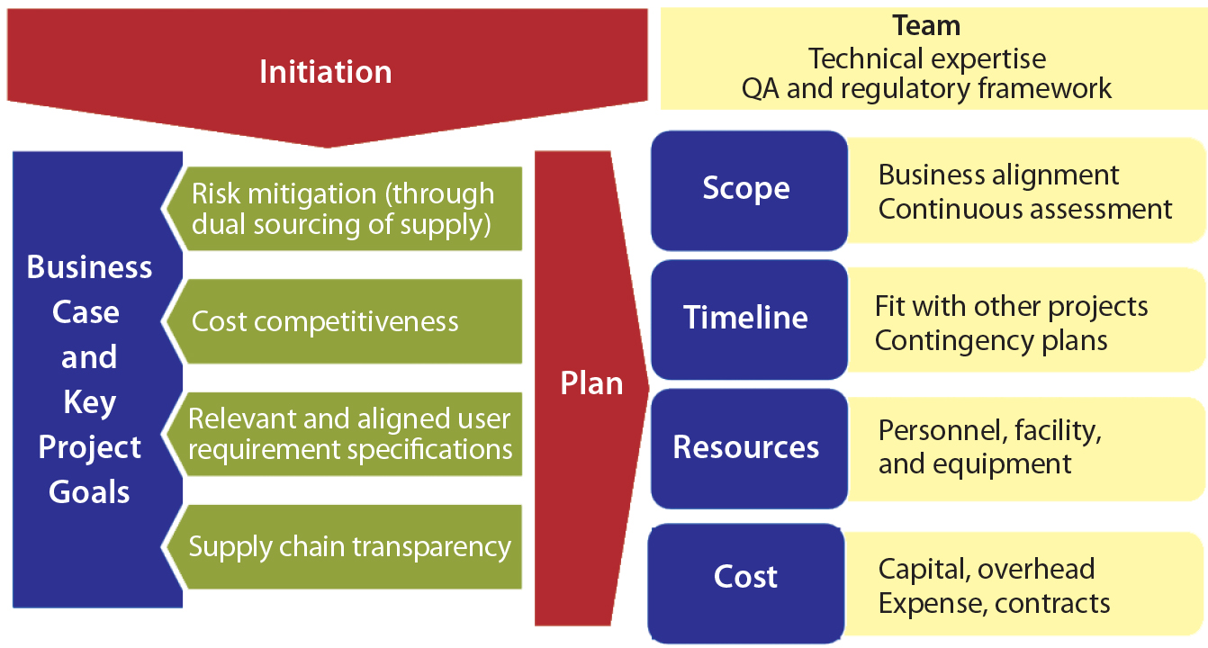 Case Study Risk Management In A Manufacturing Company A Risk Based Approach To Supplier And Raw Materials