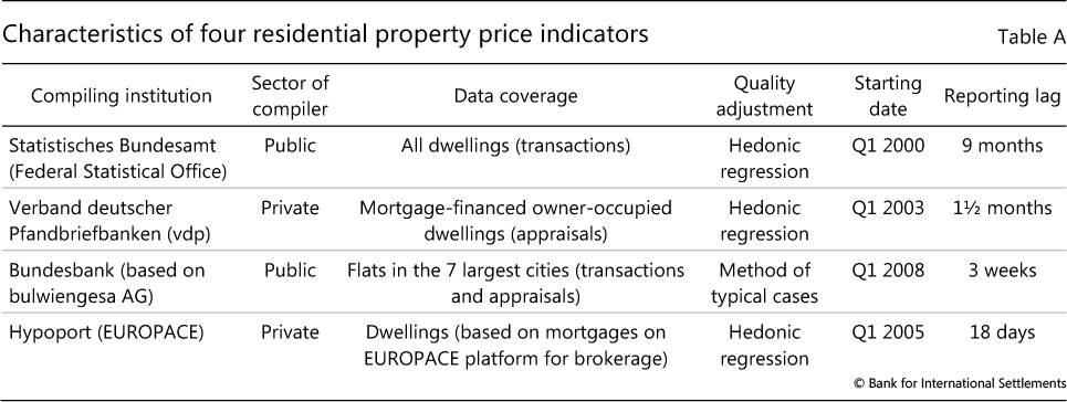 Residential property price statistics across the globe