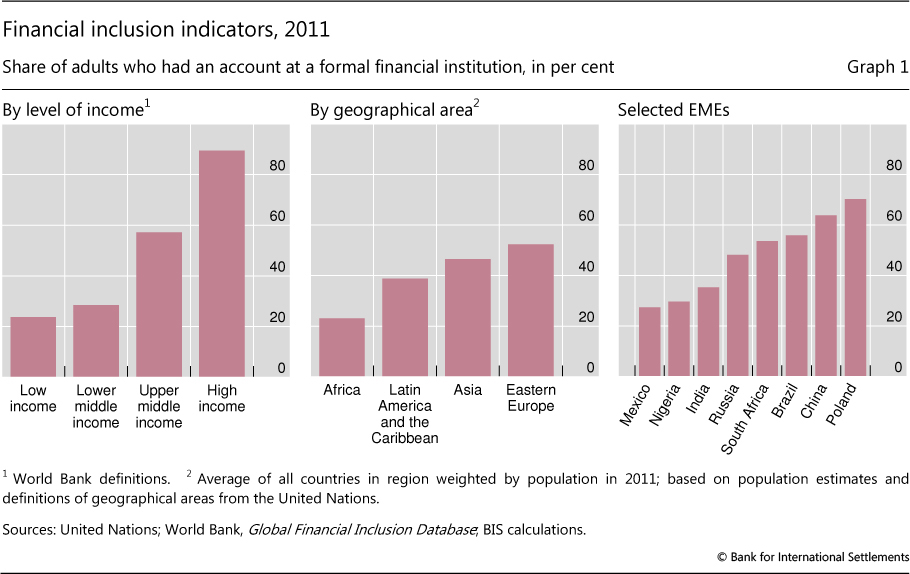 Financial inclusion - issues for central banks - income statement inclusions