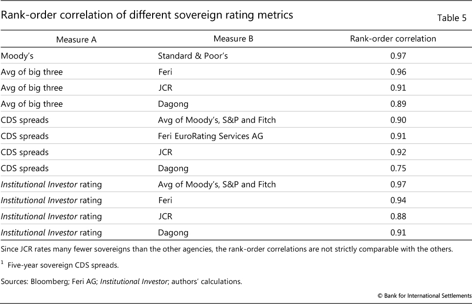 Sovereign ratings of advanced and emerging economies after the crisis