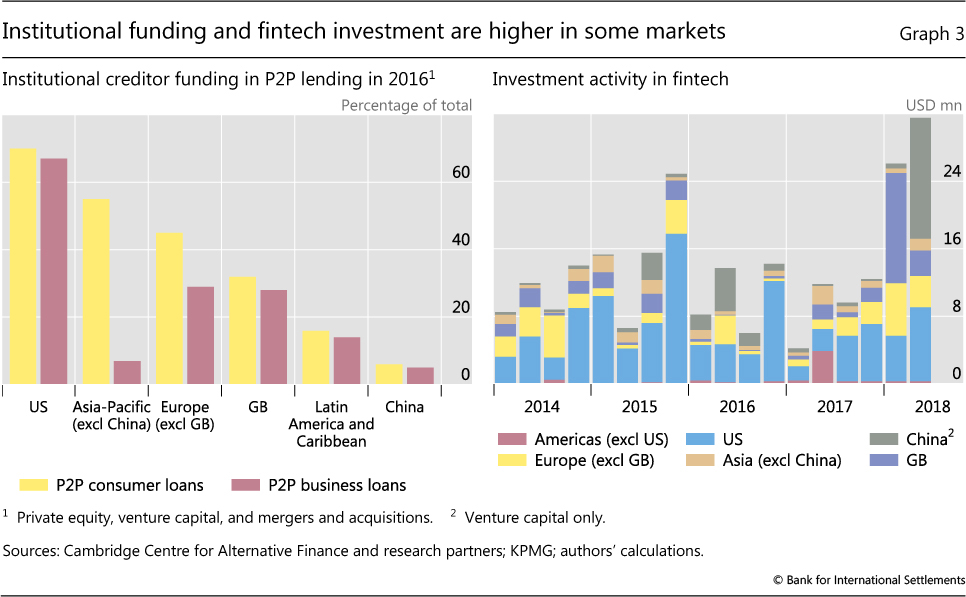 Fintech credit markets around the world size, drivers and policy issues
