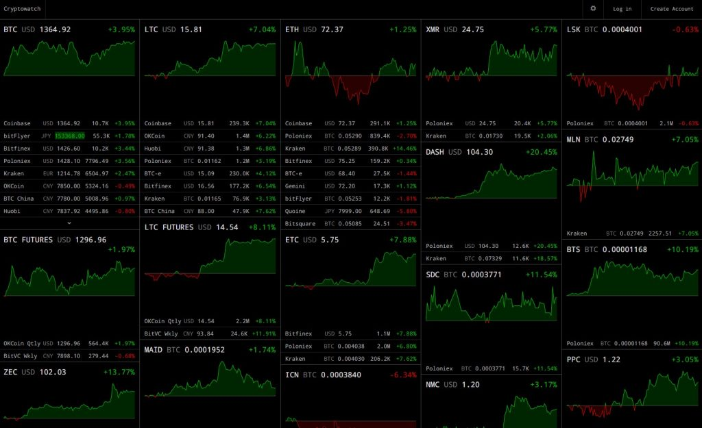 The Best Way To Watch And Analyse The Bitcoin Chart For Free