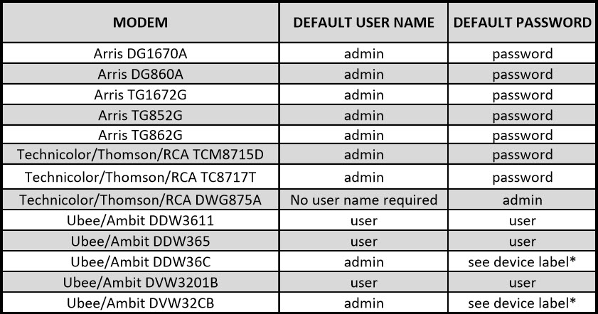 How to disable WiFi on Time Warner modems