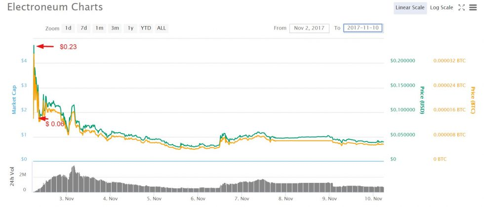 Electroneum Price Prediction 2019 Will Electroneum Rise?