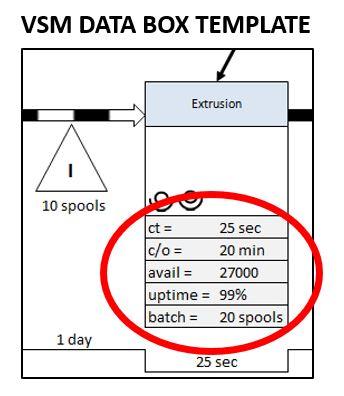 Value Stream Mapping (VSM) Data Box Template \u2013 Business Performance