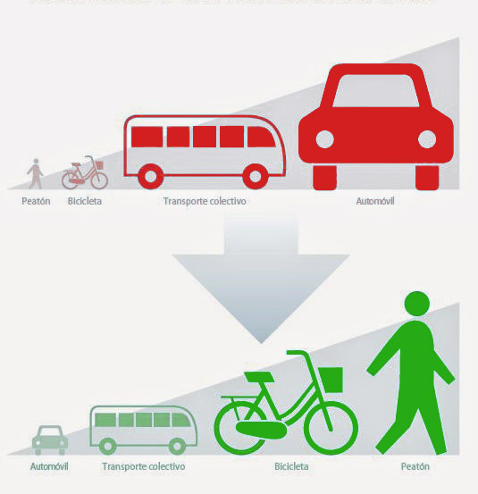 Prioridades en P.Movilidad