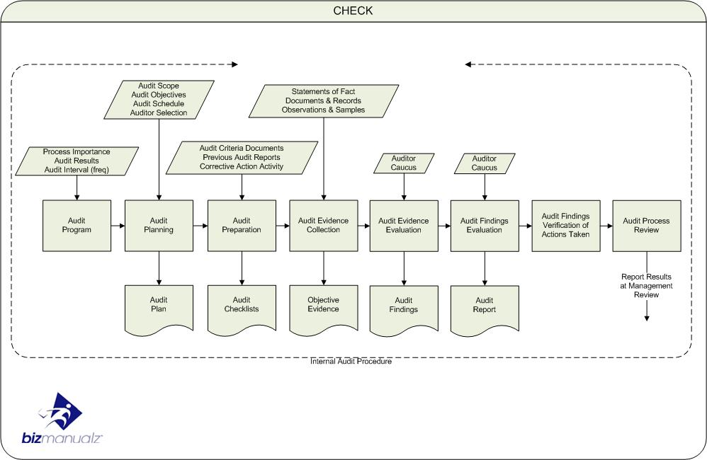 What is Business Process Mapping?