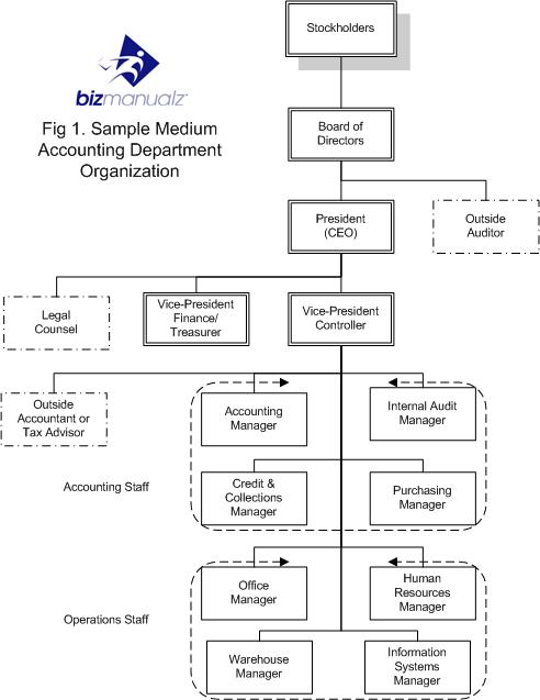 Accounting Department Organization Chart - What It Is  Why You Need It - how to organize chart examples