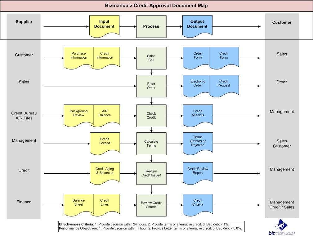 What is a Process Map? Process Flow Chart Bizmanualz