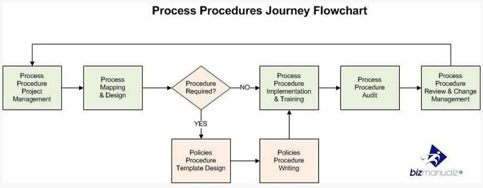 What Is a Standard Operating Procedure Writing SOPs - how to write a standard operating procedure