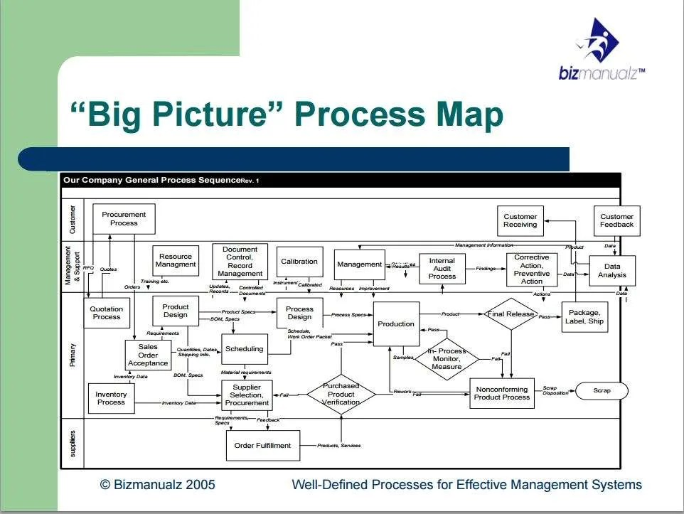 Build Stronger Communication and Understanding Through Process Mapping