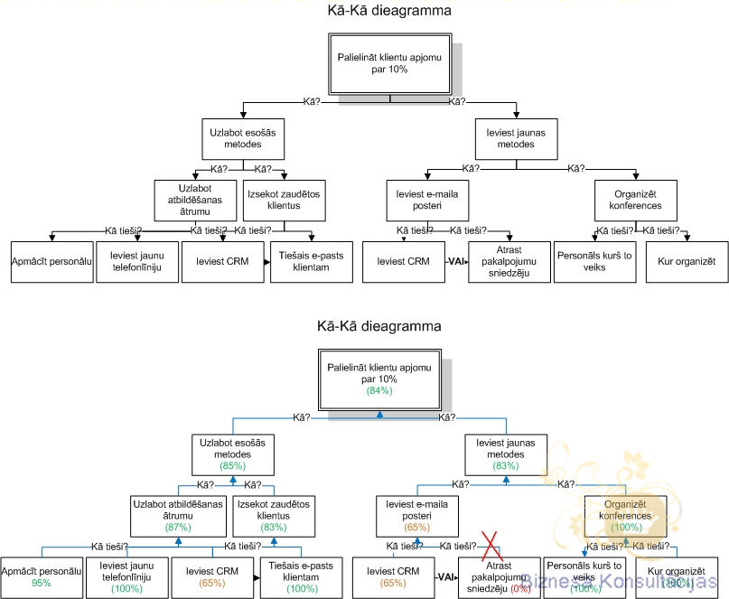 Biznesa Konsultācijas - Pakalpojumi - Pētijumu metodika