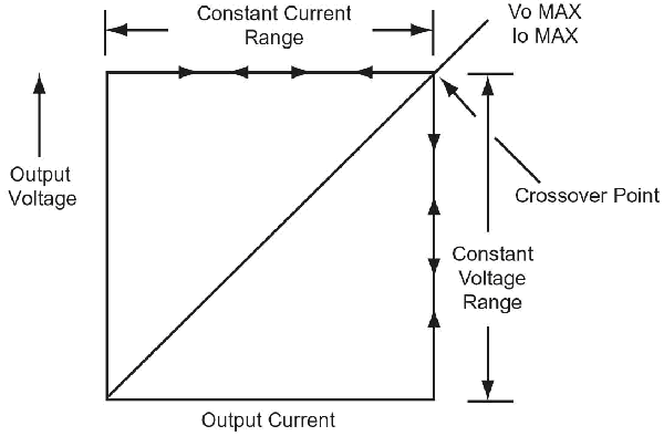 constant voltage and constant current dc power supply circuit power
