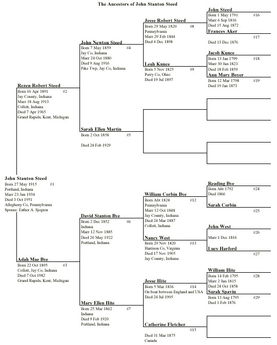 Forms for Genealogical Research