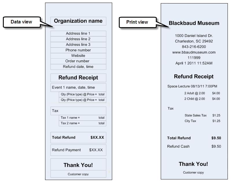 Refund Itemized Receipt Report