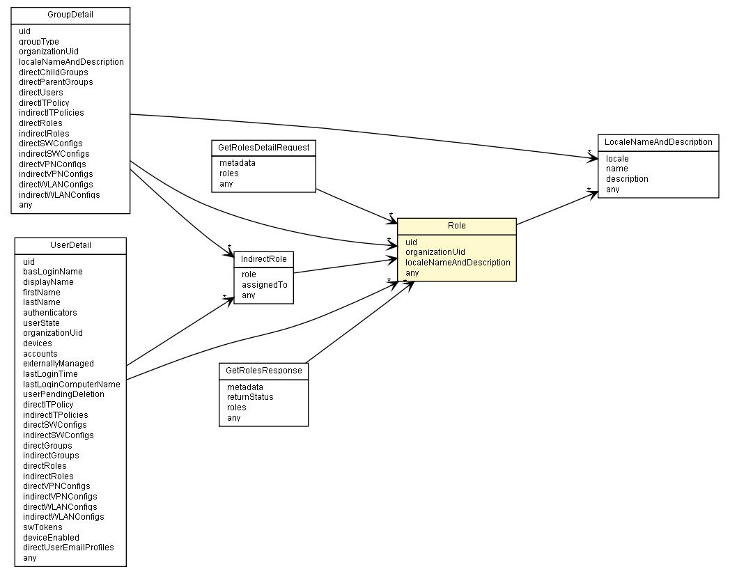 blackberry infrastructure diagram