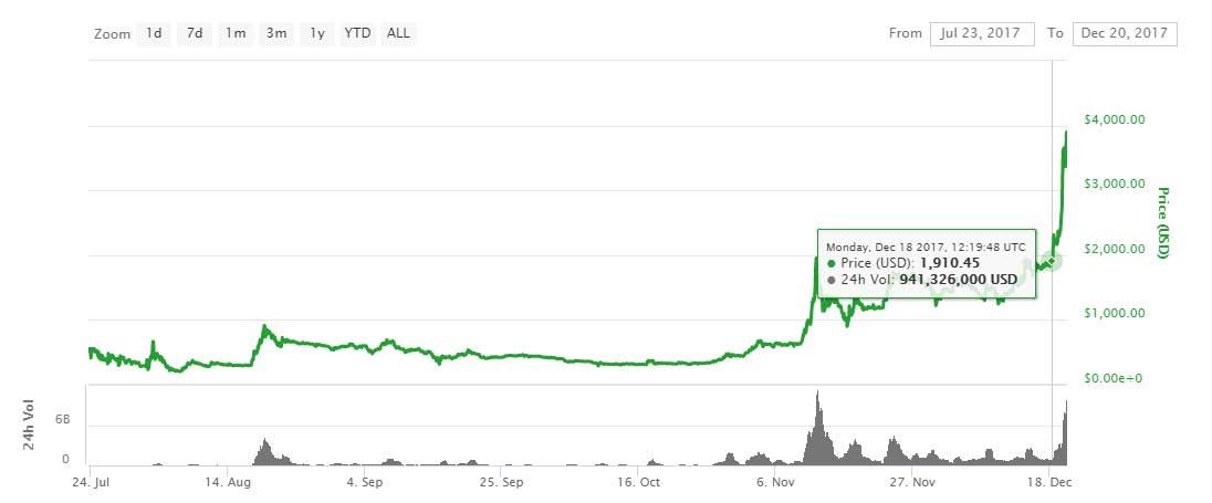 Cozy Bitcoin Orderbook Chart - Ofertasvuelo