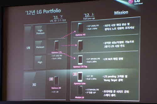 Rumored LG D1L targets high-end