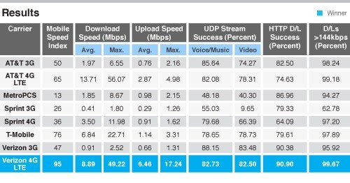 US 3G and 4G networks face off once more, Verizon just squeaks out an edge over AT&T