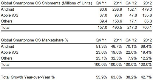 Strategy Analytics Android claimed 70 percent of world smartphone