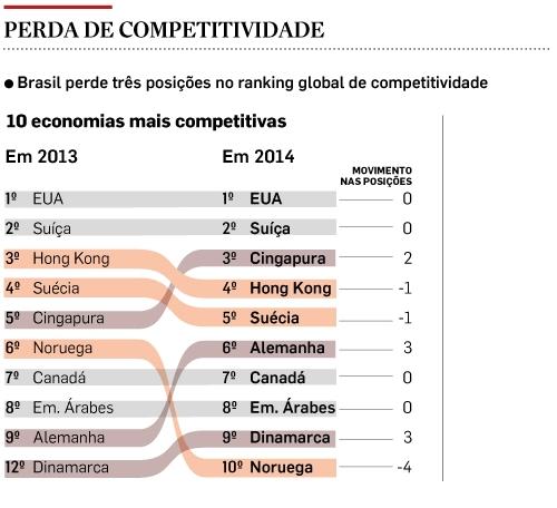 10 economias mais competitivas