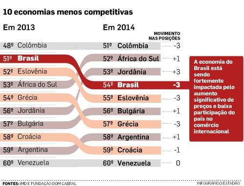 10 economias menos competitivas