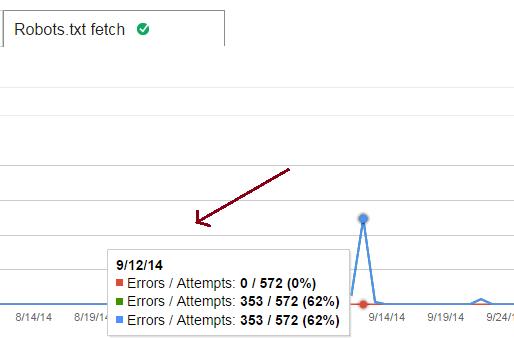 fix google crawl errors