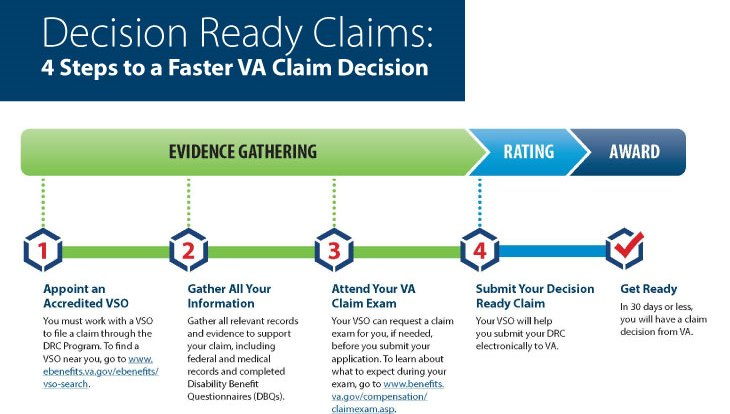 VA Decision Ready Claims Program expands to include more types of