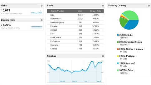 Statistic of  Google Analytic