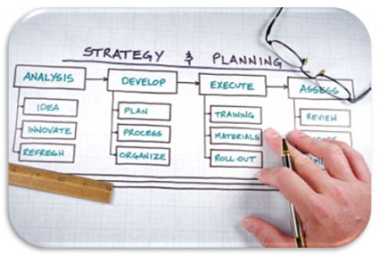 Planning & Management Technology in Business