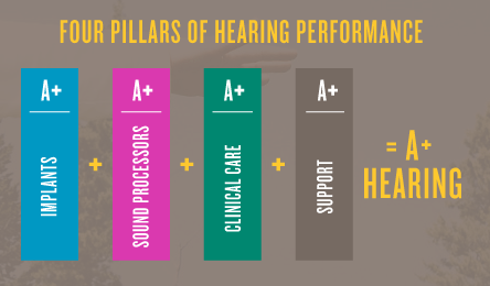 Hearing for your Child