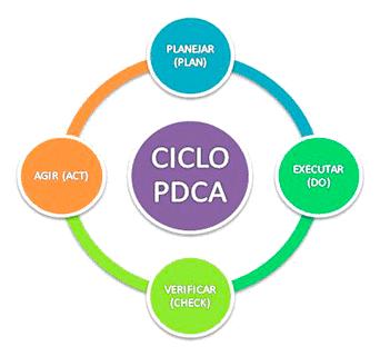 Etapas do ciclo PDCA