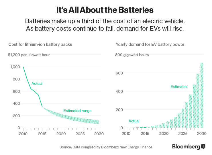 Here\u0027s How Electric Cars Will Cause the Next Oil Crisis