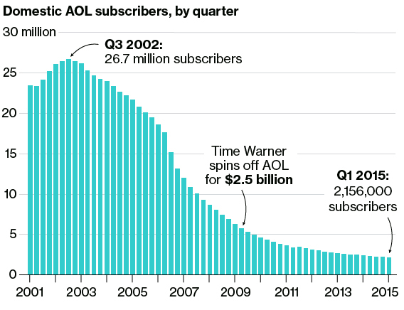 Through Years of Tumult, AOL Sticks Around