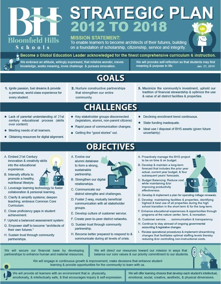 Bloomfield Hills Schools - Strategic Plan - strategic plan