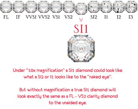 Is a SI-1 Clarity Diamond Good Enough? Unique Engagement Rings for