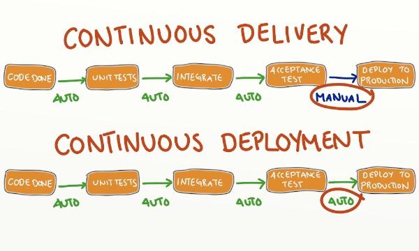 Continuous Delivery versus Deployment